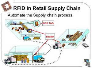 rfid in supply chain management
